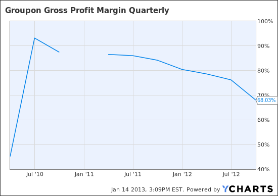 GRPN Gross Profit Margin Quarterly Chart