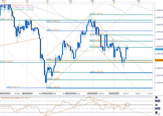Forex_USD_at_Support_Ahead_of_NFPs-_GBP_AUD_Gold_Scalp_Biases_in_Focus_body_GOLD.png, USD at Support Ahead of NFPs- GBP, AUD & Gold Scalp Biases in Fo...