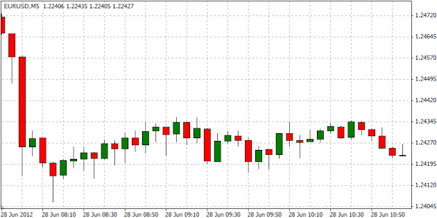 EURUSD_Trading_Germanys_Unemployment_Report_body_ScreenShot007.png, EURUSD: Trading Germany's Unemployment Report