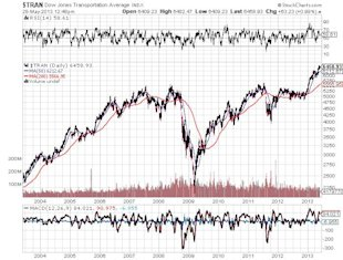 What Was Behind the Stock Market's Massive Breakout? image Dow Jones Transportation Average Chart