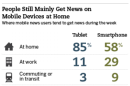 Twice as Many Mobile News Readers Prefer Browsers to Apps [STUDY]