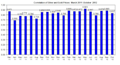 Guest_Commentary_Gold_Silver_October_11_2012_body_Correlation__2012_October.png, Guest Commentary: Gold & Silver Daily Outlook 10.11.2012