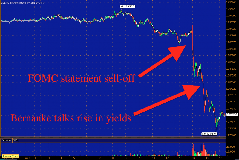 FOMC/Bernanke bond market sell-off