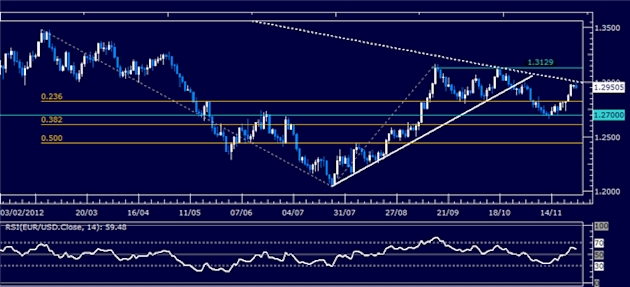 Forex_Analysis_EURUSD_Classic_Technical_Report_11.27.2012_body_Picture_1.png, Forex Analysis: EUR/USD Classic Technical Report 11.28.2012