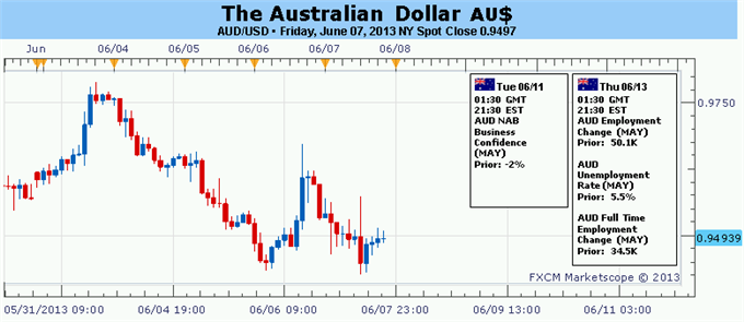 Forex_Australian_Dollar_Still_Vulenrable_But_Reversal_Risk_Mounting_body_Picture_5.png, Australian Dollar Still Vulnerable But Reversal Risk Mounting