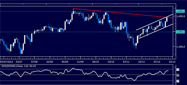 Forex_Analysis_US_Dollar_Holds_Support_Despite_Sharp_SP_500_Recovery_body_Picture_3.png, Forex Analysis: US Dollar Holds Support Despite Sharp S&P 500...