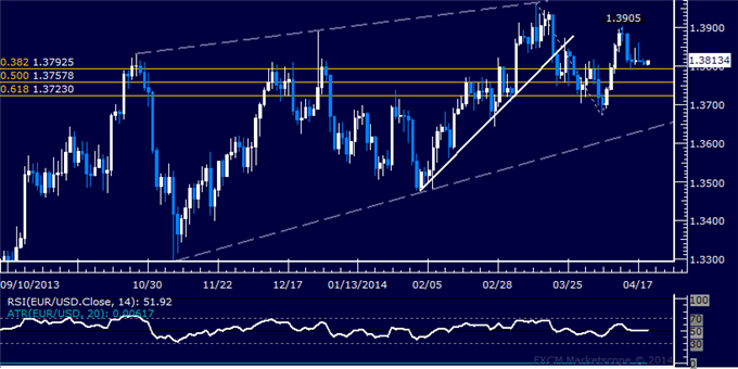 EUR/USD Technical Analysis – Treading Water Near 1.38 Mark