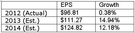 S&P Earnings Estimates