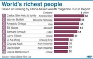 <p>Graphic showing the world's top 10 richest people, based on ranking by China-based wealth magazine Hurun Report released on Thursday. Asia has more billionaires than any other continent, followed by North America and Europe, according to the survey.</p>
