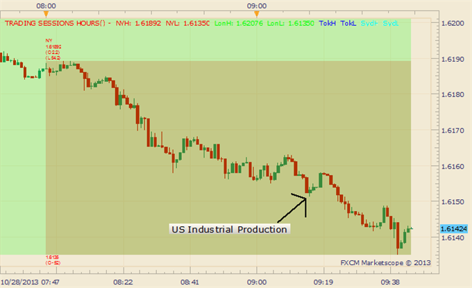 US_Industrial_Production_Rises_at_Fastest_Pace_in_7_Months_Dollar_Continues_Rally_body_Picture_1.png, Industrial Production Rises at Fastest Pace in 7...