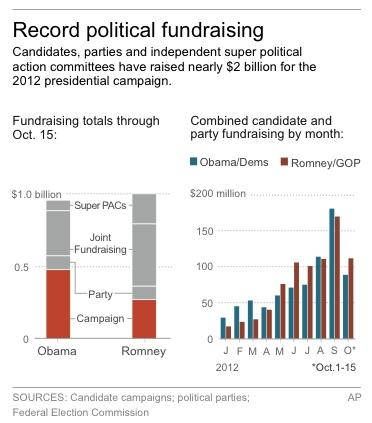 Graphic shows totals raised for the 2012 presidential campaign