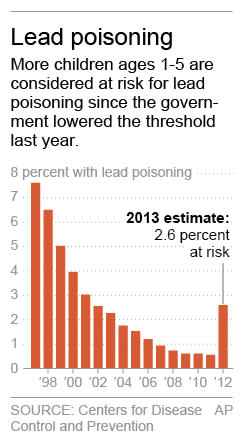 Lead poisoning toll revised to 1 in 38 young kids