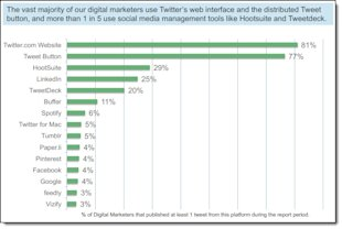 How Do Digital Marketers Engage On Twitter? image How Do Digital Marketers Engage On Twitter 2