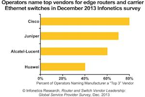 Cisco, Juniper, ALU, Huawei Named Top Router/Switch Vendors by Carriers in Latest Infonetics Survey