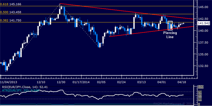 dailyclassics_eur-jpy_body_Picture_10.png, EUR/JPY Technical Analysis: Bears Poised to Clear 129.00