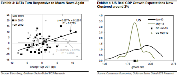 Treasury yields and macroeconomic data