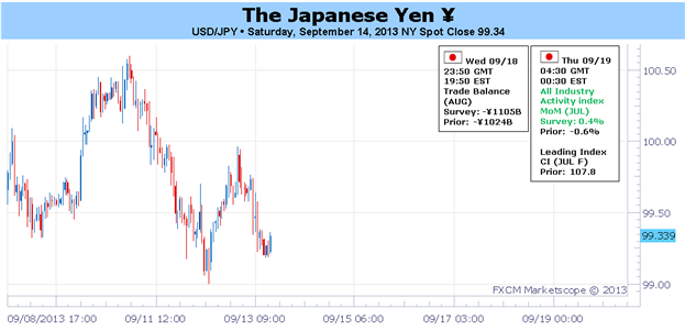 BoJ_Fed_Speculation_amid_Diminishing_Syrian_Risks_See_Yen_Neutral_body_Picture_1.png, BoJ, Fed Speculation amid Diminishing Syrian Risks See Yen Neutr...