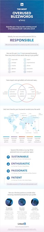 LinkedIn 2013 resume words overused infographic