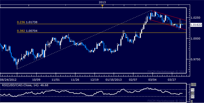 Forex_USDCAD_Technical_Analysis_04.09.2013_body_Picture_5.png, USD/CAD Technical Analysis 04.09.2013