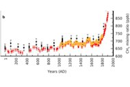Emissions of the greenhouse gas methane had several peaks in the last 2,100 years: during Roman times; and during the warm Middle Ages due to forest fires; in the little ice age.