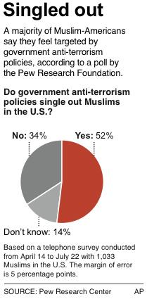 Chart shows percentage of U.S. Muslims who say Muslims are singled out by U.S. anti-terror policies; HFR 12:01 a.m. 8/30/