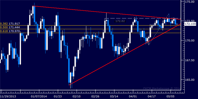 GBP/JPY Technical Analysis – Familiar Range Still in Play