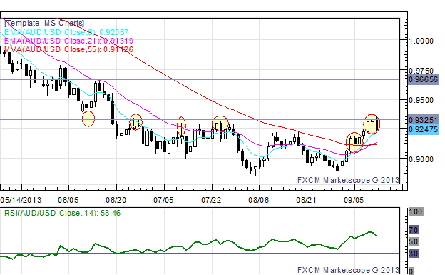AUDUSD_Rejected_at_Interim_Resistance_as_August_Jobs_Data_Disappoints_body_x0000_i1029.png, AUD/USD Rejected at Interim Resistance as August Jobs Data...