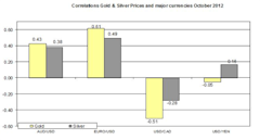 Guest_Commentary_Gold_Silver_Daily_Outlook_October_10_2012_body_Correlation__October_10.png, Guest Commentary: Gold & Silver Daily Outlook 10.10.2012