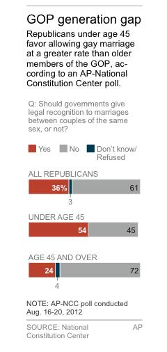 Chart shows AP-NCC poll on GOP gay marriage attitudes