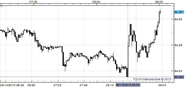 USDJPY_Rallies_off_of_Two-Month_Low_After_Retail_Sales_Beat_Modestly_body_x0000_i1027.png, USD/JPY Rallies off of Two-Month Low After Retail Sales Beat Modestly
