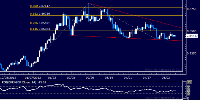 Forex_EURGBP_Technical_Analysis_05.10.2013_body_Picture_5.png, EUR/GBP Technical Analysis 05.13.2013