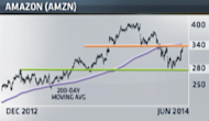 Amazon shares are up 15% in the past month, but has the stock come too far, too fast?