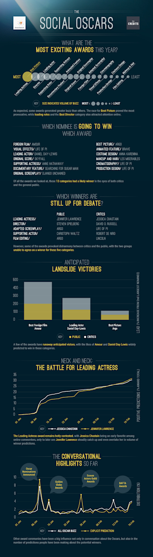 Predicting The Oscar Winners Via Social Media Buzz (Infographic) image Oscars Static Dataviz topublish