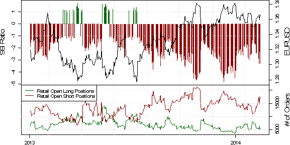 ssi_eur-usd_1_body_Picture_40.png, Retail FX Add to EURUSD Shorts on Approach to Former Trend Support