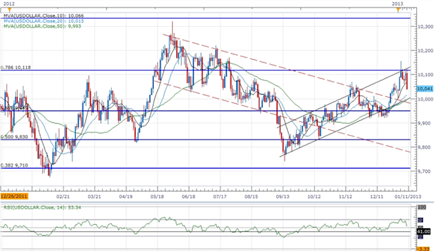Forex_USDOLLAR_Searches_for_Support-_JPY_Poised_for_Muted_Correction_body_ScreenShot162.png, Forex: USDOLLAR Searches for Support- JPY Poised for Mute...