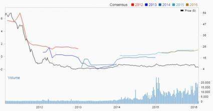 Bull of the Day: DHT Holdings (DHT)