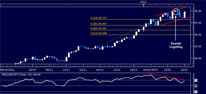 Forex_Analysis_USDJPY_Classic_Technical_Report_01.24.2013_body_Picture_1.png, Forex Analysis: USD/JPY Classic Technical Report 01.24.2013