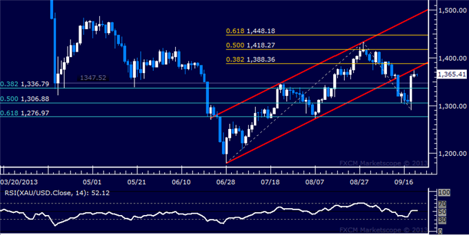 Forex_Dollar_Rebounds_From_3-Month_Low_SPX_500_Stalls_at_Record_High_body_Picture_7.png, Dollar Rebounds From 3-Month Low, SPX 500 Stalls at Record Hi...
