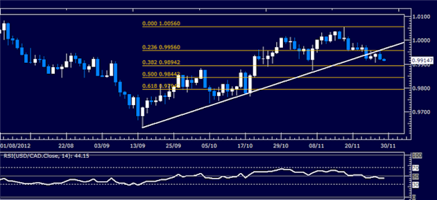 Forex_Analysis_USDCAD_Classic_Technical_Report_11.29.2012_body_Picture_1.png, Forex Analysis: USD/CAD Classic Technical Report 11.29.2012