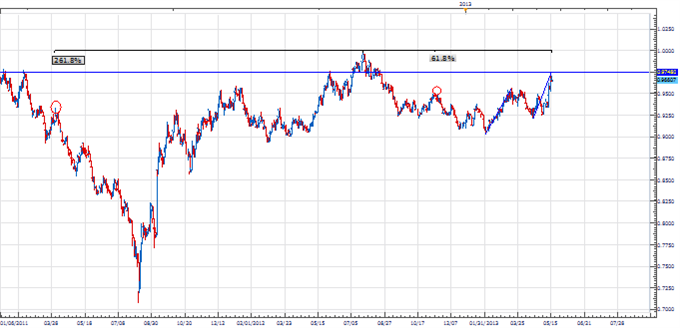 PT_CHF_Correction_body_Picture_1.png, Price & Time: USD/CHF Correction?