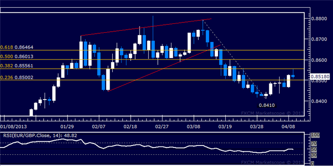 Forex_EURGBP_Technical_Analysis_04.09.2013_body_Picture_5.png, EUR/GBP Technical Analysis 04.09.2013