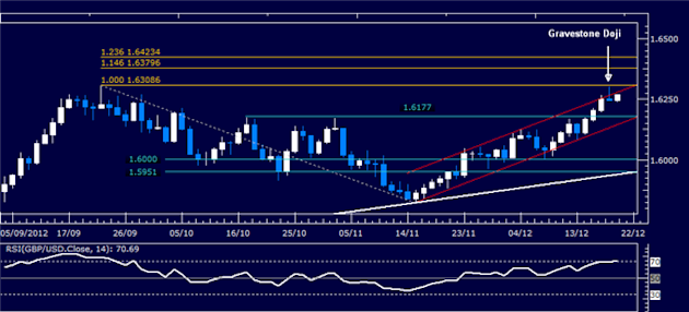Forex_Analysis_GBPUSD_Classic_Technical_Report_12.20.2012_body_Picture_1.png, Forex Analysis: GBP/USD Classic Technical Report 12.20.2012