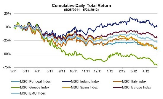 Country Indexes