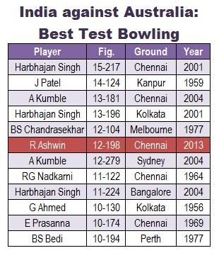 India vs Australia, best Test match bowling figures, cricket infographic