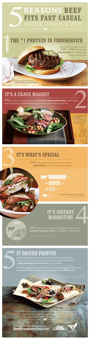 Dont Abandon the Beef [Infographic] image 5 Reasons Beef Fits Fast Casual infographic1