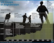 Graphic on US troops deployed in Afghanistan since 2001. Thirty-one US and seven Afghan special forces died when the Taliban shot down their helicopter, officials said Saturday, the biggest single loss yet for foreign troops in a decade-long war