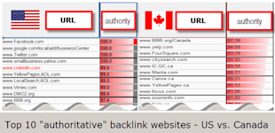 The Risky Business of Linking Up image us vs canada top 10 authoritative backlink websites linkbuilding