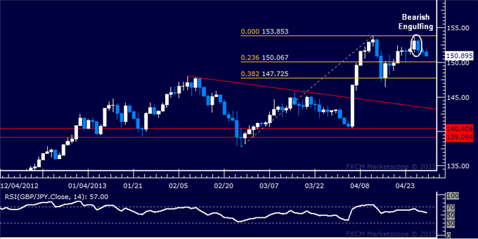 Forex_GBPJPY_Technical_Analysis_04.30.2013_body_Picture_5.png, GBP/JPY Technical Analysis 04.30.2013