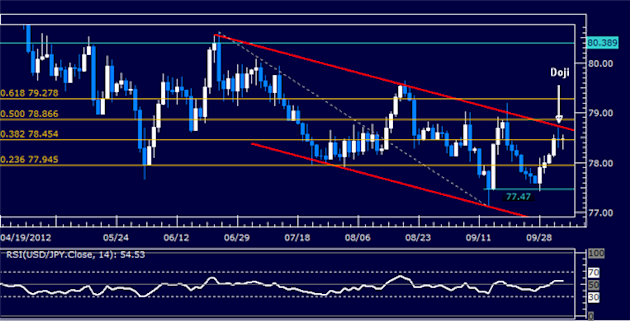 USDJPY_Rebound_Stalls_Below_Channel_Top_body_Picture_5.png, USDJPY: Rebound Stalls Below Channel Top