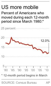 Chart shows percent of Americans who moved during each 12-month period since